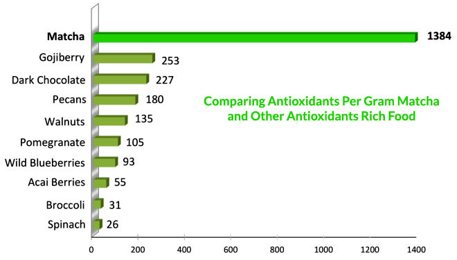 Comparing Antioxidants Per Gram Matcha and Other Antioxidants Rich Food